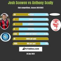 Josh Scowen vs Anthony Scully h2h player stats