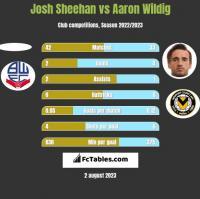 Josh Sheehan vs Aaron Wildig h2h player stats