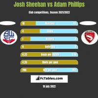 Josh Sheehan vs Adam Phillips h2h player stats