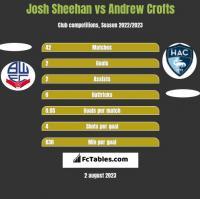 Josh Sheehan vs Andrew Crofts h2h player stats