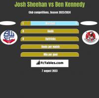 Josh Sheehan vs Ben Kennedy h2h player stats