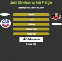 Josh Sheehan vs Ben Pringle h2h player stats