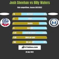 Josh Sheehan vs Billy Waters h2h player stats