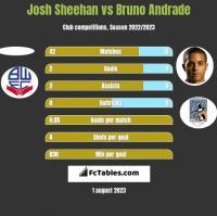 Josh Sheehan vs Bruno Andrade h2h player stats