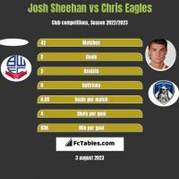 Josh Sheehan vs Chris Eagles h2h player stats