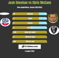 Josh Sheehan vs Chris McCann h2h player stats