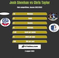 Josh Sheehan vs Chris Taylor h2h player stats