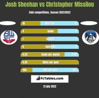 Josh Sheehan vs Christopher Missilou h2h player stats
