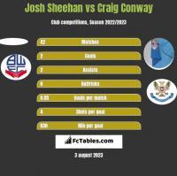 Josh Sheehan vs Craig Conway h2h player stats