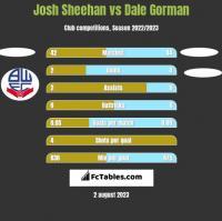 Josh Sheehan vs Dale Gorman h2h player stats