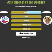 Josh Sheehan vs Dan Sweeney h2h player stats