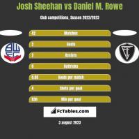 Josh Sheehan vs Daniel M. Rowe h2h player stats