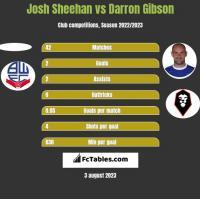 Josh Sheehan vs Darron Gibson h2h player stats