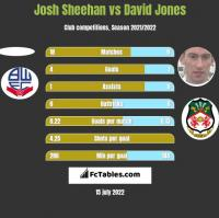Josh Sheehan vs David Jones h2h player stats
