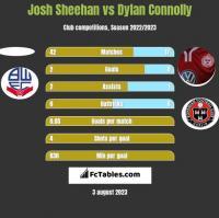 Josh Sheehan vs Dylan Connolly h2h player stats