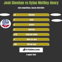 Josh Sheehan vs Dylan Mottley-Henry h2h player stats