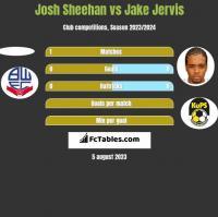 Josh Sheehan vs Jake Jervis h2h player stats