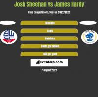 Josh Sheehan vs James Hardy h2h player stats