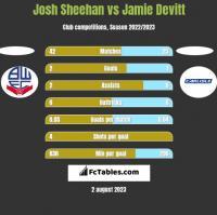Josh Sheehan vs Jamie Devitt h2h player stats