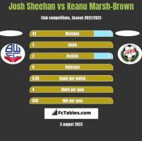 Josh Sheehan vs Keanu Marsh-Brown h2h player stats