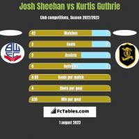 Josh Sheehan vs Kurtis Guthrie h2h player stats