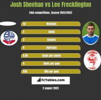 Josh Sheehan vs Lee Frecklington h2h player stats