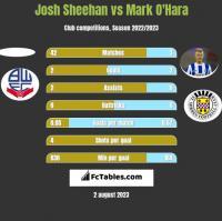 Josh Sheehan vs Mark O'Hara h2h player stats