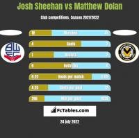 Josh Sheehan vs Matthew Dolan h2h player stats