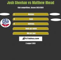 Josh Sheehan vs Matthew Rhead h2h player stats