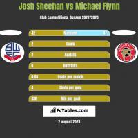 Josh Sheehan vs Michael Flynn h2h player stats