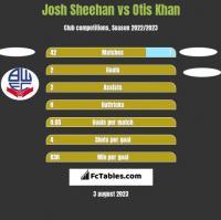 Josh Sheehan vs Otis Khan h2h player stats