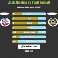 Josh Sheehan vs Scott Bennett h2h player stats