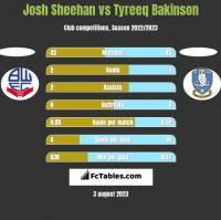 Josh Sheehan vs Tyreeq Bakinson h2h player stats