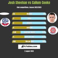 Josh Sheehan vs Callum Cooke h2h player stats