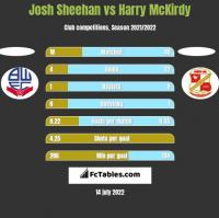 Josh Sheehan vs Harry McKirdy h2h player stats