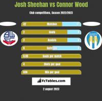 Josh Sheehan vs Connor Wood h2h player stats