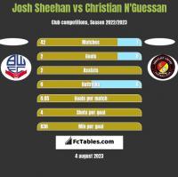 Josh Sheehan vs Christian N'Guessan h2h player stats