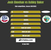 Josh Sheehan vs Ashley Baker h2h player stats