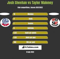 Josh Sheehan vs Taylor Maloney h2h player stats