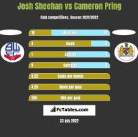 Josh Sheehan vs Cameron Pring h2h player stats