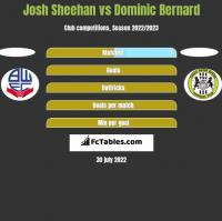 Josh Sheehan vs Dominic Bernard h2h player stats