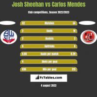 Josh Sheehan vs Carlos Mendes h2h player stats