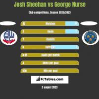 Josh Sheehan vs George Nurse h2h player stats