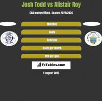 Josh Todd vs Alistair Roy h2h player stats