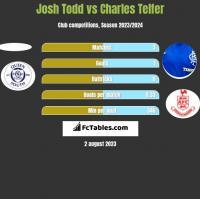 Josh Todd vs Charles Telfer h2h player stats