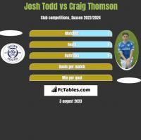 Josh Todd vs Craig Thomson h2h player stats