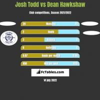 Josh Todd vs Dean Hawkshaw h2h player stats