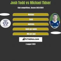 Josh Todd vs Michael Tidser h2h player stats