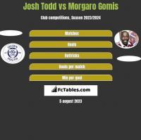 Josh Todd vs Morgaro Gomis h2h player stats