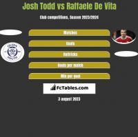 Josh Todd vs Raffaele De Vita h2h player stats